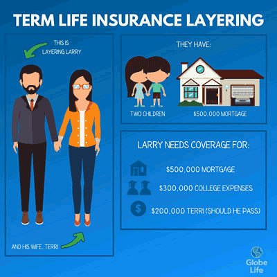 Layering Term Life Insurance Could Save You Money