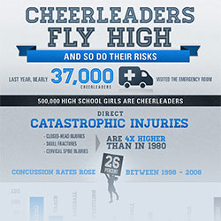 Cheerleaders Fly High, And So Do Their Risks Graphic Preview