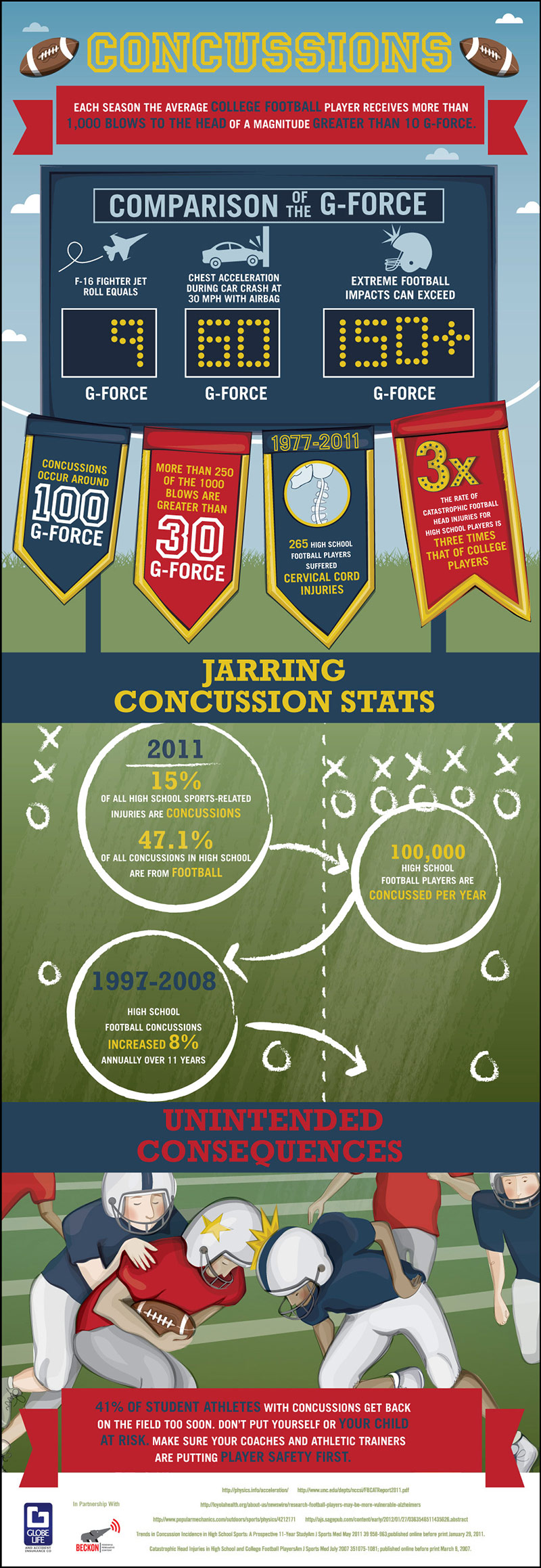Concussions - The Hidden Risk for Student Athletes Infographic